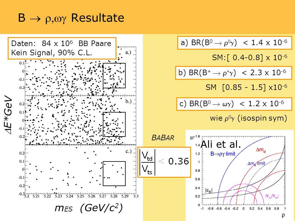 B Resultate a) BR(B 0) < 1.4 x 10 -6 b) BR(B +) < 2.3 x 10 -6 c) BR(B 0 ) < 1.2 x 10 -6 m ES (GeV/c 2 ) E*GeV SM:[ 0.4-0.8] x 10 -6 SM [0.85 - 1.5] x10 -6 Ali et al.