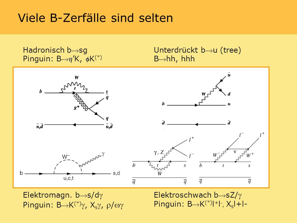 B 0l + l - Resultate N GSB N SigBox N BG 90% CL obere Grenze B e + e 2510.600.243.3 10 -7 B + 2600.490.192.0 10 -7 B e + 3700.510.172.1 10 -7 B + B e + e B e + Preliminary 54.4 fb -1 GSB SigBox B A B AR