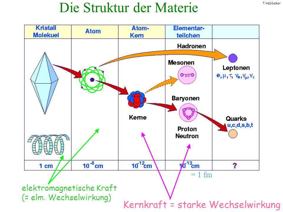 T.Hebbeker Die Struktur der Materie elektromagnetische Kraft (= elm. Wechselwirkung) Kernkraft = starke Wechselwirkung = 1 fm