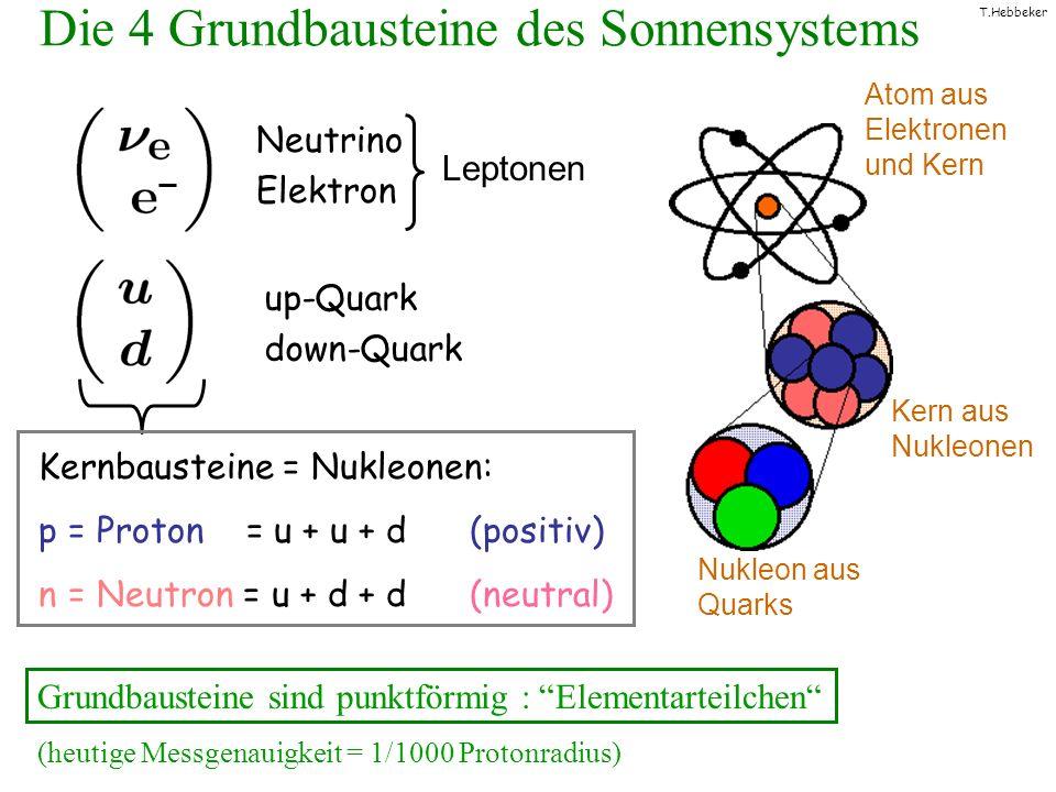 T.Hebbeker Die 4 Grundbausteine des Sonnensystems Grundbausteine sind punktförmig : Elementarteilchen (heutige Messgenauigkeit = 1/1000 Protonradius)