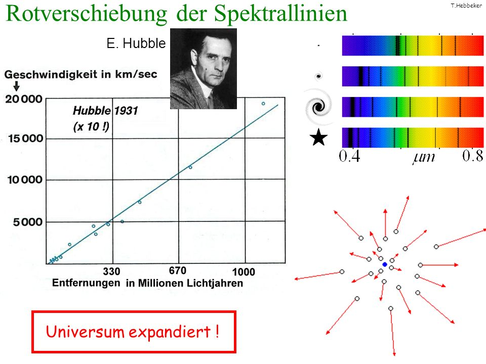 T.Hebbeker Nukleosynthese t = 3 min T = 1 000 000 000 K E = 0.1 MeV 2 n + 2 p He-Kern p = H-Kern Schwere Kerne (C, O, U...) entstanden erst in Supernovae .