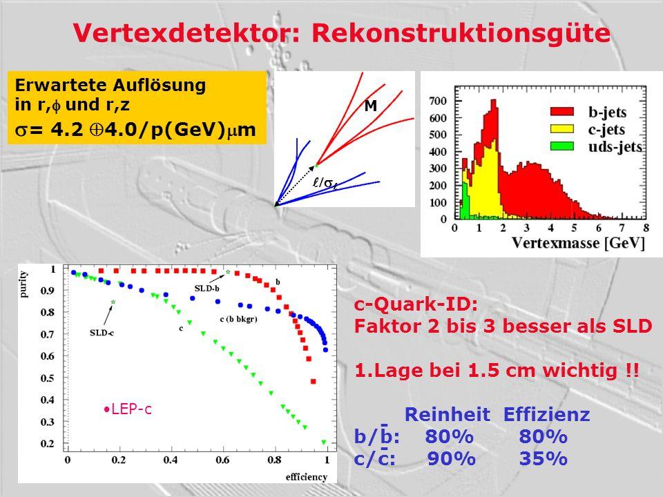 Vertexdetektor: Rekonstruktionsgüte Erwartete Auflösung in r,und r,z = 4.2 4.0/p(GeV)m M c-Quark-ID: Faktor 2 bis 3 besser als SLD 1.Lage bei 1.5 cm w