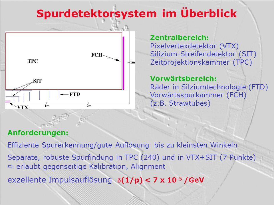 Spurdetektorsystem im Überblick Zentralbereich: Pixelvertexdetektor (VTX) Silizium-Streifendetektor (SIT) Zeitprojektionskammer (TPC) Vorwärtsbereich: