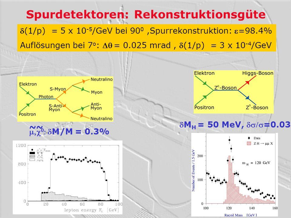 Spurdetektoren: Rekonstruktionsgüte M H = 50 MeV, =0.03 M/M = 0.3% (1/p) = 5 x 10 -5 /GeV bei 90 0,Spurrekonstruktion: =98.4% Auflösungen bei 7 o : =