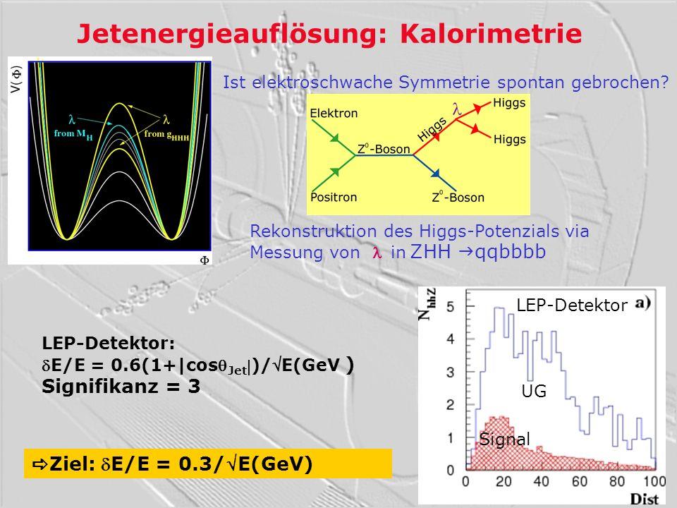 Jetenergieauflösung: Kalorimetrie Ziel: E/E = 0.3/E(GeV) LEP-Detektor Ist elektroschwache Symmetrie spontan gebrochen? UG Signal LEP-Detektor:E/E = 0.
