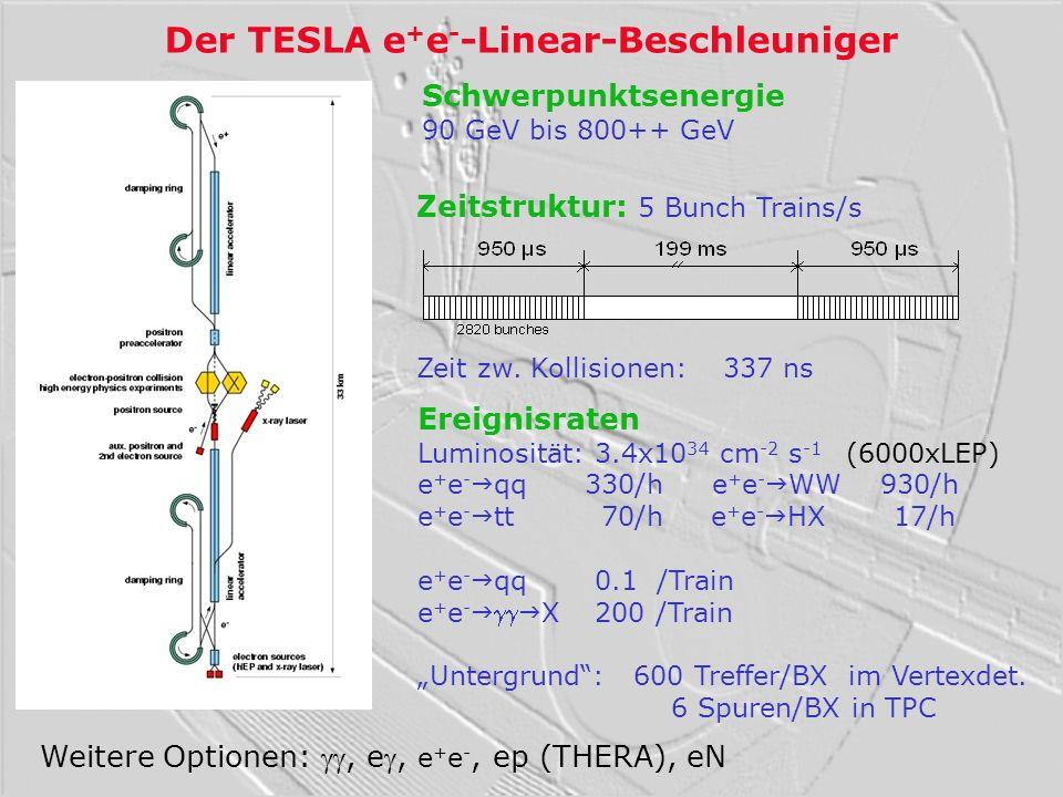 Anforderungen an den Detektor uPräzisionsmessungen bei E CM von 90 bis 800 GeV Impuls: (1/p) = 7 x 10 -5 /GeV (1/10 x LEP) Stossparameter: d = 5 m 10 m/p(GeV) (1/ 3 x SLD) Jetenergie : E/E = 0.3/E(GeV) (1/ 2 x LEP) hermetisch bis zu: 5 mrad komplexe Endzustände: 8 Jets oder mehr höhere Spurdichten und höhere Energiedepositionen als bei LEP uZeitstruktur der Kollisionen und Untergrund von Beamstrahlung Auslesegeschwindigkeit / Granularität uStrahlenhärte (fast) kein Problem im Vergleich mit LHC 1.