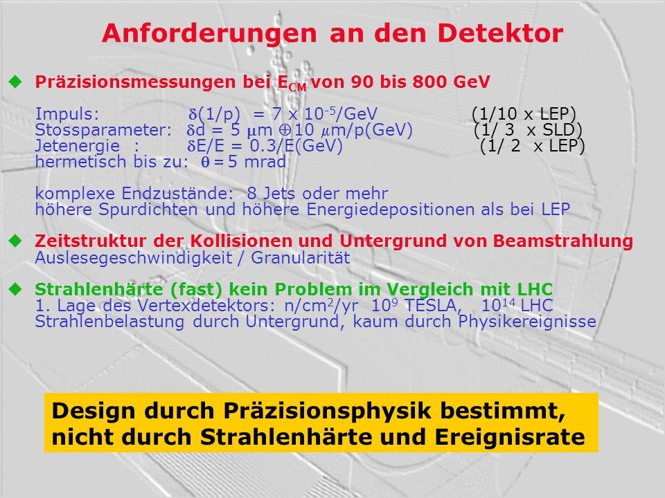 Anforderungen an den Detektor uPräzisionsmessungen bei E CM von 90 bis 800 GeV Impuls: (1/p) = 7 x 10 -5 /GeV (1/10 x LEP) Stossparameter: d = 5 m 10