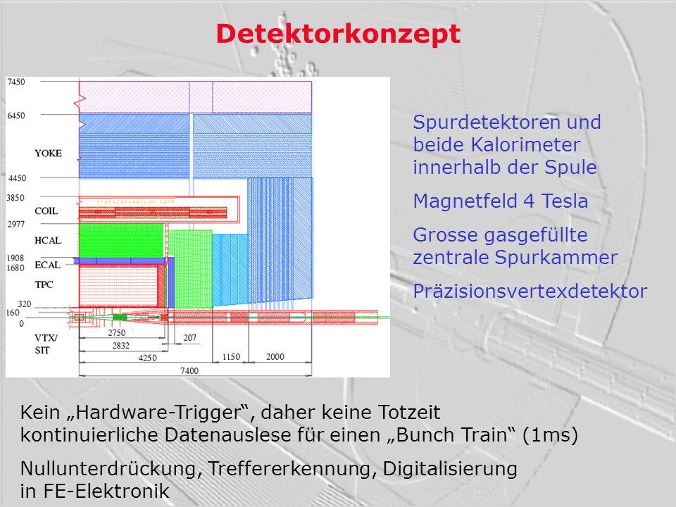 Beamstrahlung und Maske 6x10 10/BX 140000 e + e - /BX + Sekundärteilchen (n,) Unterdrückung benötigt a) Photonen entlang Strahlröhre b) Starkes Magnetfeld: meiste e + e - kollimiert auf kleine Radien c) Spezielle Abschirmung: instrumentierte Maske dennoch: VTX1: 0.03 Treffer/mm 2 /BX TPC: 6 Spuren, 1400,1500n/BX Kalorimeter: 1200 e + e - /BX 8000n/BX E=12GeV/BX