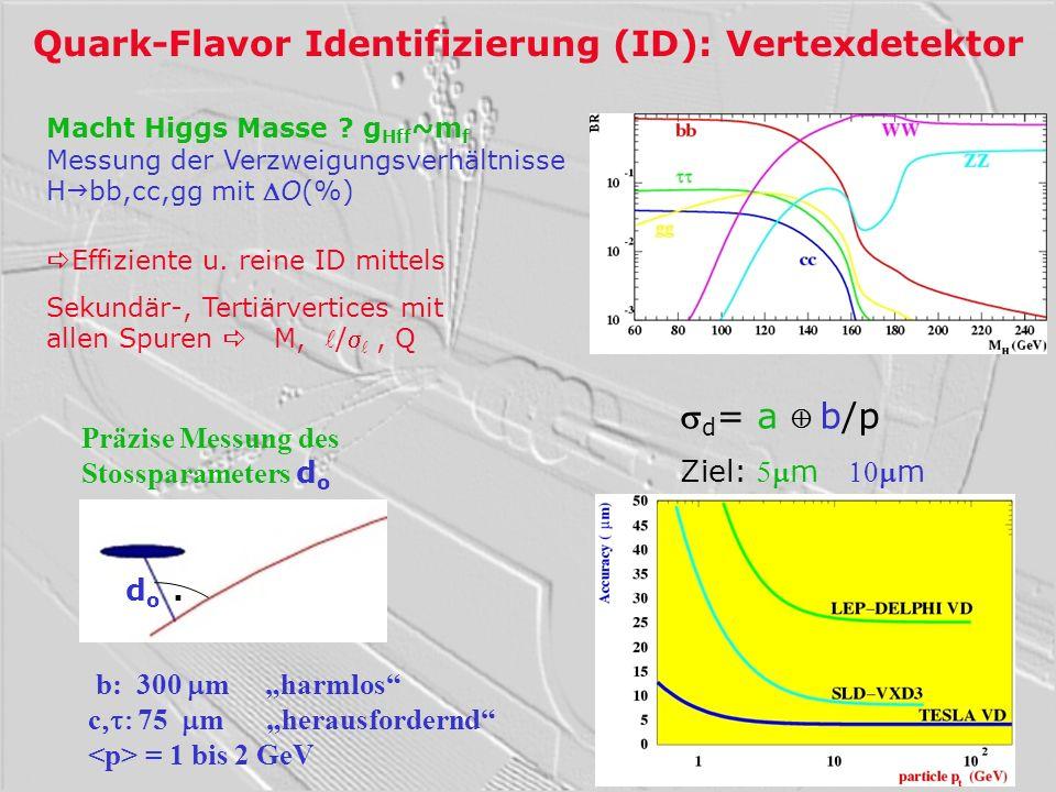 Vertexdetektor: Konzept Pixeldetektor mit 5 Lagen kleiner R1: 15 mm (1/2 SLD) Grösse: 20x20m 2, Punkt = 3 m Dicke: 20m=0.1 %X 0 /Lage 800 Millionen Auslesekanäle Trefferdichte: 0.03 /mm 2 /BX bei R=15mm Pixelsensoren Auslese an beiden Leiterenden in Lage 1: Taktfrequenz 50 MHz, 2500 Pixelreihen komplette Auslesezeit: 50s ~ 150BX <1% aller Pixel mit Treffer Kein Problem für Spurerkennung erwartet