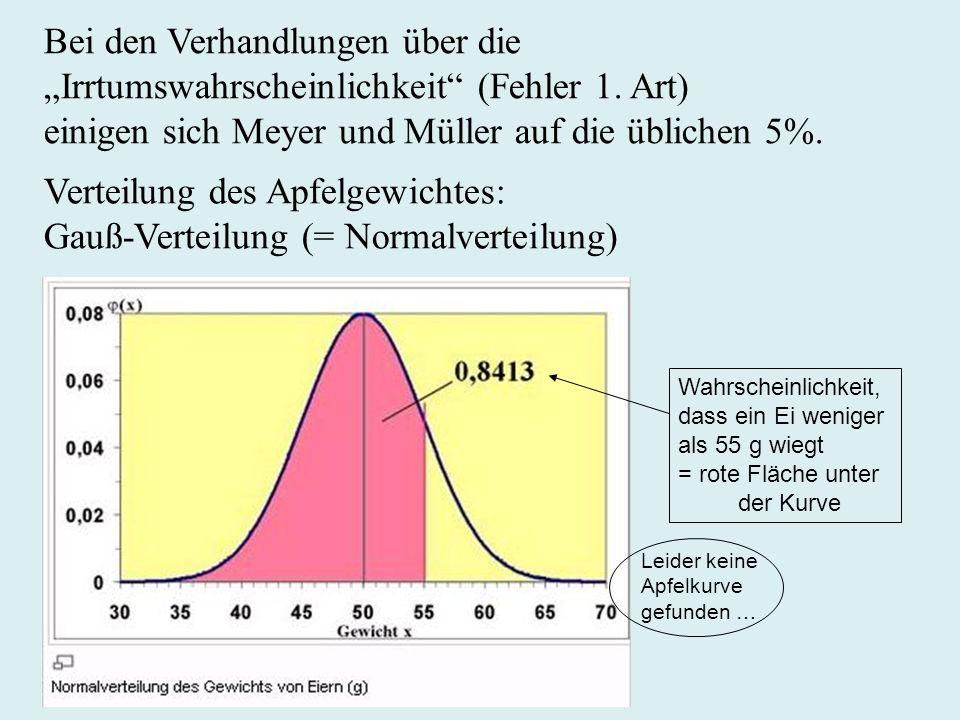 Bei den Verhandlungen über die Irrtumswahrscheinlichkeit (Fehler 1. Art) einigen sich Meyer und Müller auf die üblichen 5%. Verteilung des Apfelgewich