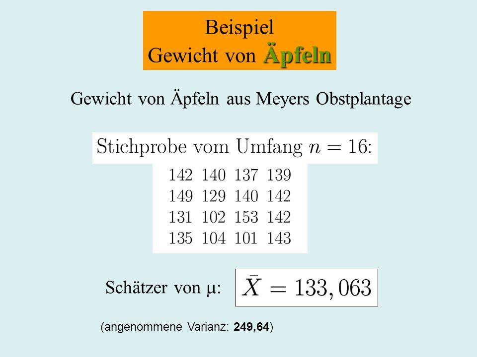 Beispiel Äpfeln Gewicht von Äpfeln Gewicht von Äpfeln aus Meyers Obstplantage Schätzer von : (angenommene Varianz: 249,64)