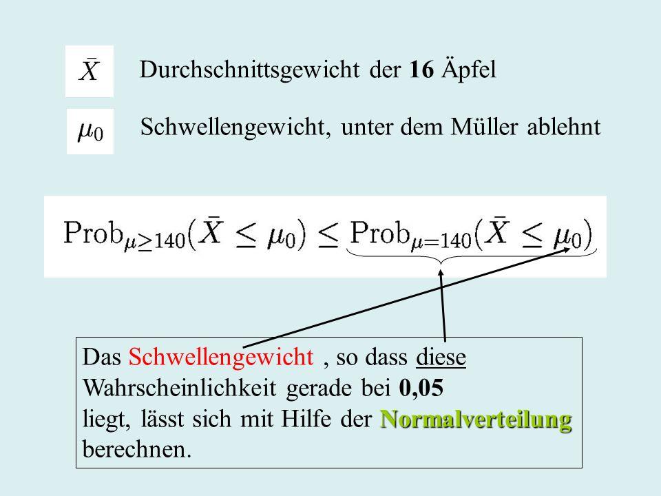 Durchschnittsgewicht der 16 Äpfel Schwellengewicht, unter dem Müller ablehnt Das Schwellengewicht, so dass diese Wahrscheinlichkeit gerade bei 0,05 No