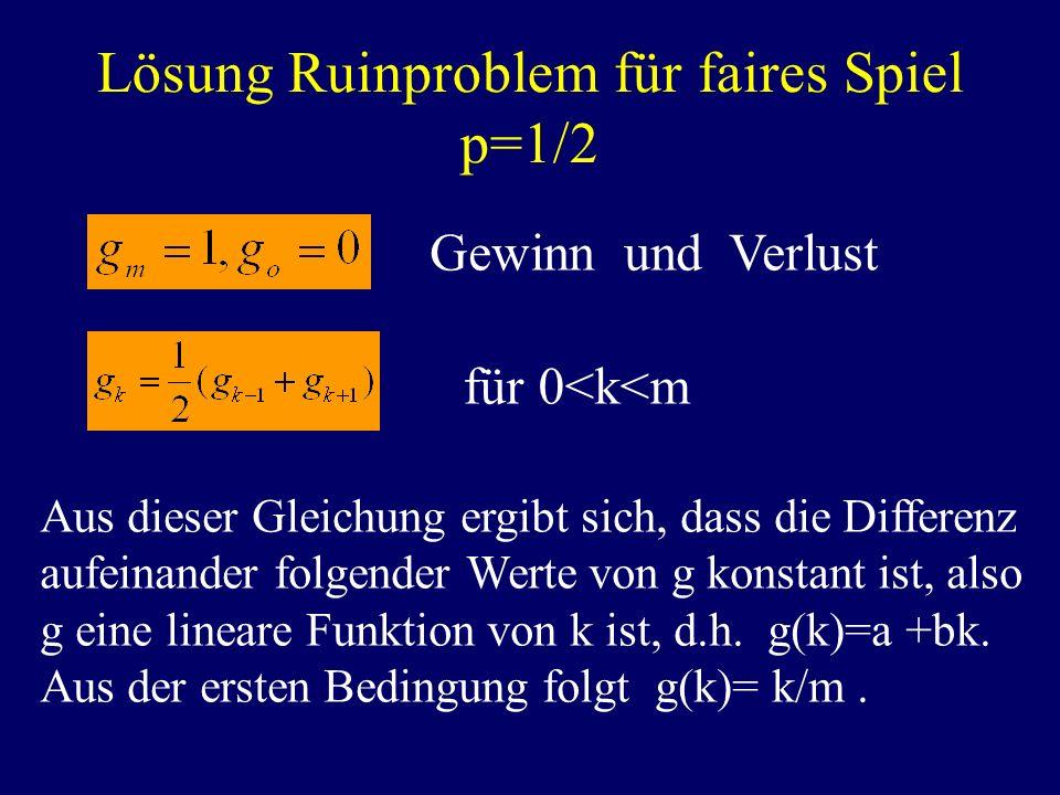 Lösung Ruinproblem für faires Spiel p=1/2 Gewinn und Verlust für 0<k<m Aus dieser Gleichung ergibt sich, dass die Differenz aufeinander folgender Wert
