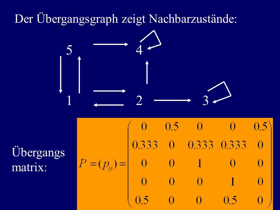 Der Übergangsgraph zeigt Nachbarzustände: 5 4 1 2 3 Übergangs matrix: