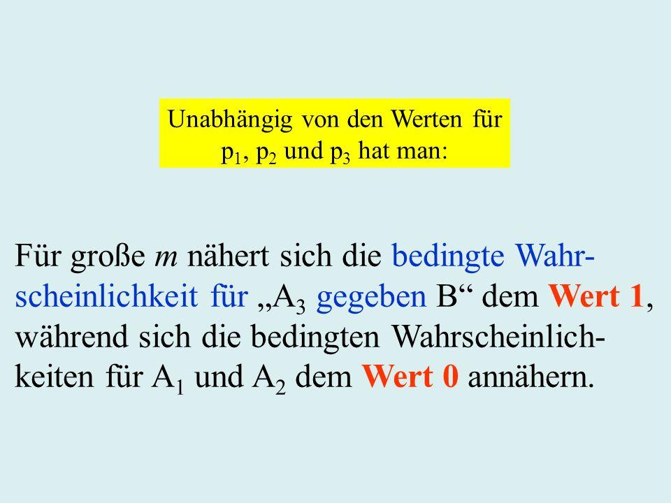 Für große m nähert sich die bedingte Wahr- scheinlichkeit für A 3 gegeben B dem Wert 1, während sich die bedingten Wahrscheinlich- keiten für A 1 und