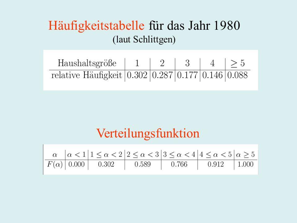 Häufigkeitstabelle für das Jahr 1980 (laut Schlittgen) Verteilungsfunktion
