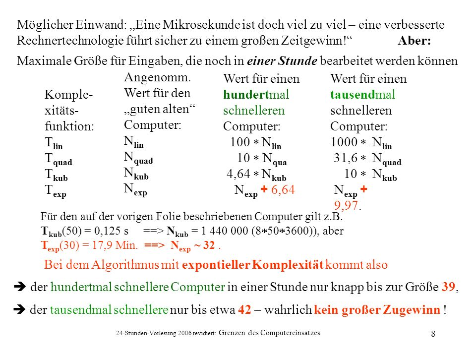 24-Stunden-Vorlesung 2006 revidiert: Grenzen des Computereinsatzes 39 Zum Sudoku-Spiel (6): Beispielfortsetzung \S 1 2 3|4 5 6 7 8 9 Z ------------------ 1 |9 8|2 5 | | 2 |7 2 5| | 1| 3 | 6 |7 | | 4 | |8 2 |6 | 5 | |6 | 3 | 6 |6 | |9 5 8| 7 | 3 | 1 | 7| 8 | | 8| | 9 |5 7 6| | | \S|1 2 3|4 5 6|7 8 9| Z ------------------| 1 |9 8|2 5 | | 2 |7 2 5| 6 | 1| 3 | 6 3|7 8 | | 4 |3 5 |8 2 |6 | 5 | 8 |6 5| 3 | 6 |6 2| |9 5 8| 7 |8 3 4| 1 6| 7| 8 |2 9 1| 7 8| | 9 |5 7 6| 2| | Von dieser Belegung, in der nun schon 26 Felder besetzt sind, … kommt man mit 16 weite- ren Schritten (die alle ein- deutig aus- führbar sind!) nach und nach zu...