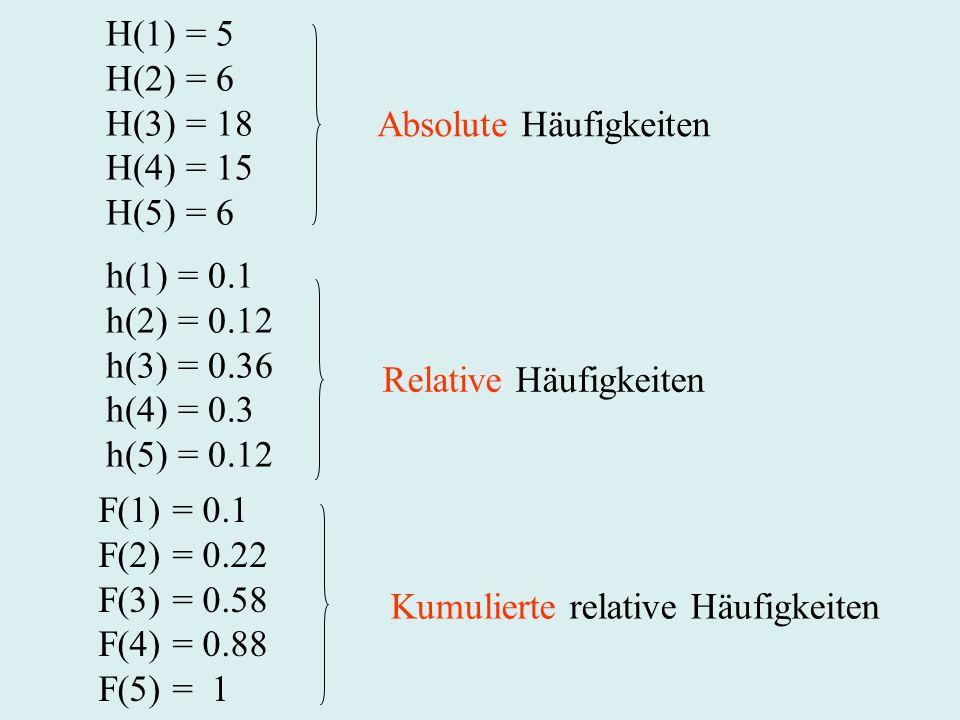 Absolute Häufigkeiten H(1) = 5 H(2) = 6 H(3) = 18 H(4) = 15 H(5) = 6 h(1) = 0.1 h(2) = 0.12 h(3) = 0.36 h(4) = 0.3 h(5) = 0.12 Relative Häufigkeiten K