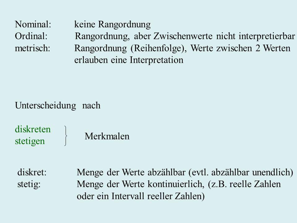 Nominal: keine Rangordnung Ordinal: Rangordnung, aber Zwischenwerte nicht interpretierbar metrisch:Rangordnung (Reihenfolge), Werte zwischen 2 Werten
