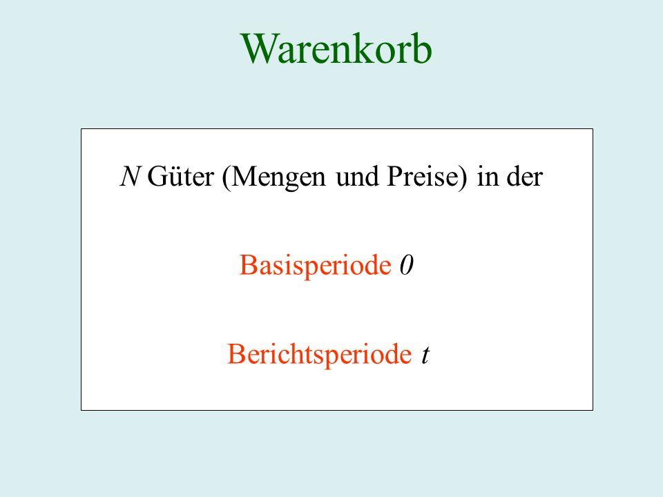 Warenkorb N Güter (Mengen und Preise) in der Basisperiode 0 Berichtsperiode t