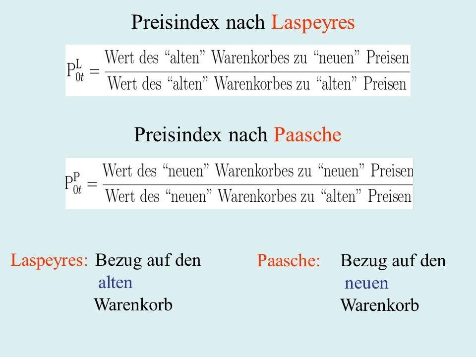 Preisindex nach Laspeyres Preisindex nach Paasche Laspeyres: Bezug auf den alten Warenkorb Paasche: Bezug auf den neuen Warenkorb