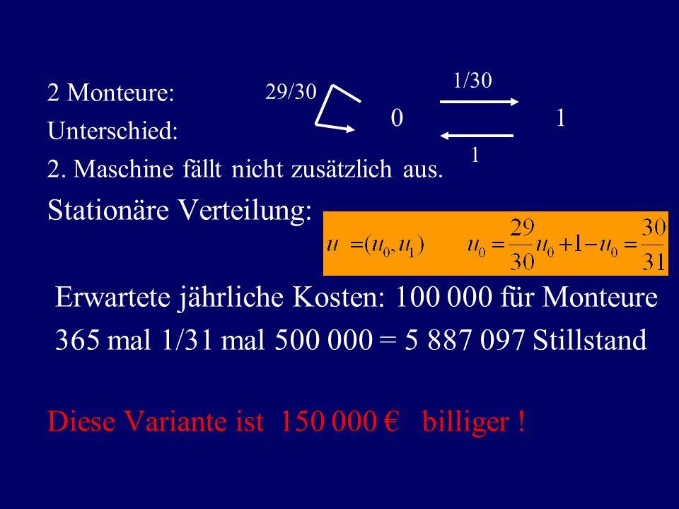 2 Monteure: Unterschied: 2. Maschine fällt nicht zusätzlich aus. Stationäre Verteilung: Erwartete jährliche Kosten: 100 000 für Monteure 365 mal 1/31