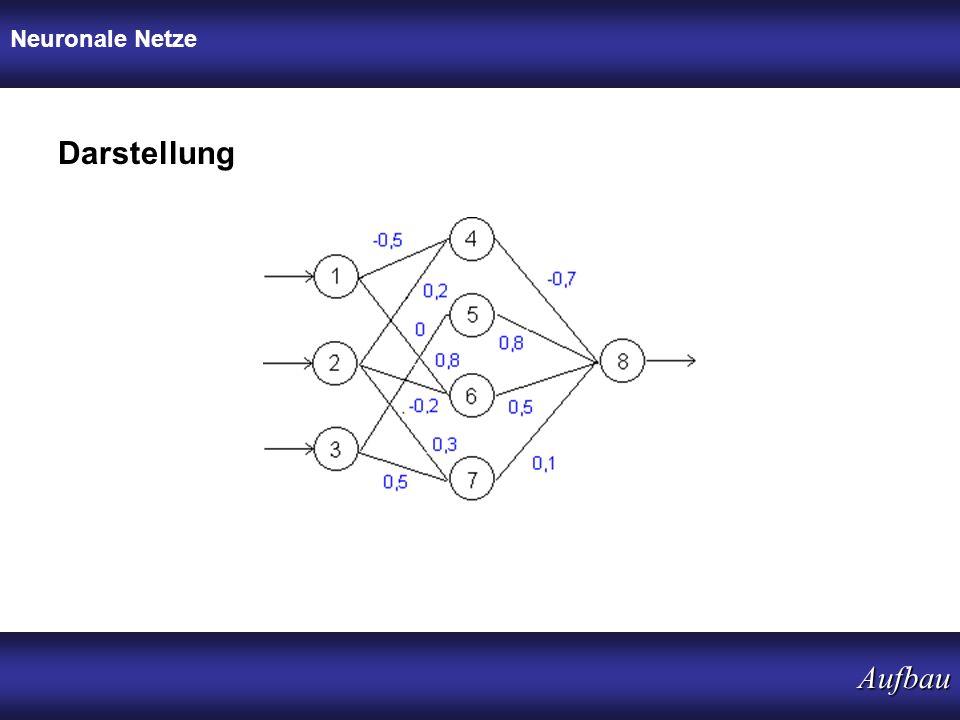 Neuronale Netze Aufbau Darstellung