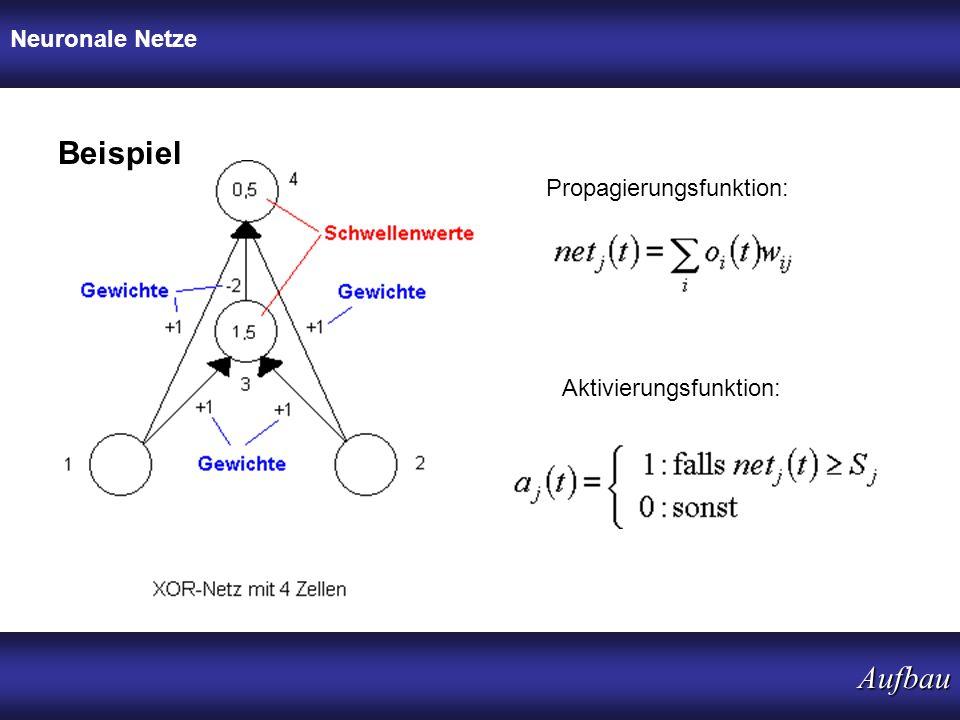 Neuronale Netze Aufbau Beispiel Propagierungsfunktion: Aktivierungsfunktion: