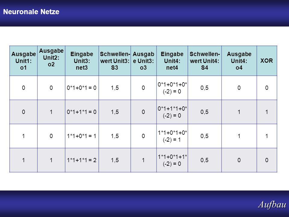 Neuronale Netze Aufbau Ausgabe Unit1: o1 Ausgabe Unit2: o2 Eingabe Unit3: net3 Schwellen- wert Unit3: S3 Ausgab e Unit3: o3 Eingabe Unit4: net4 Schwel