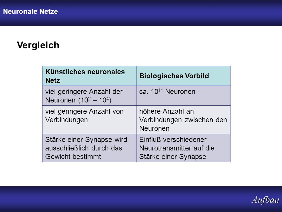 Neuronale Netze Aufbau Vergleich Künstliches neuronales Netz Biologisches Vorbild viel geringere Anzahl der Neuronen (10 2 – 10 4 ) ca. 10 11 Neuronen