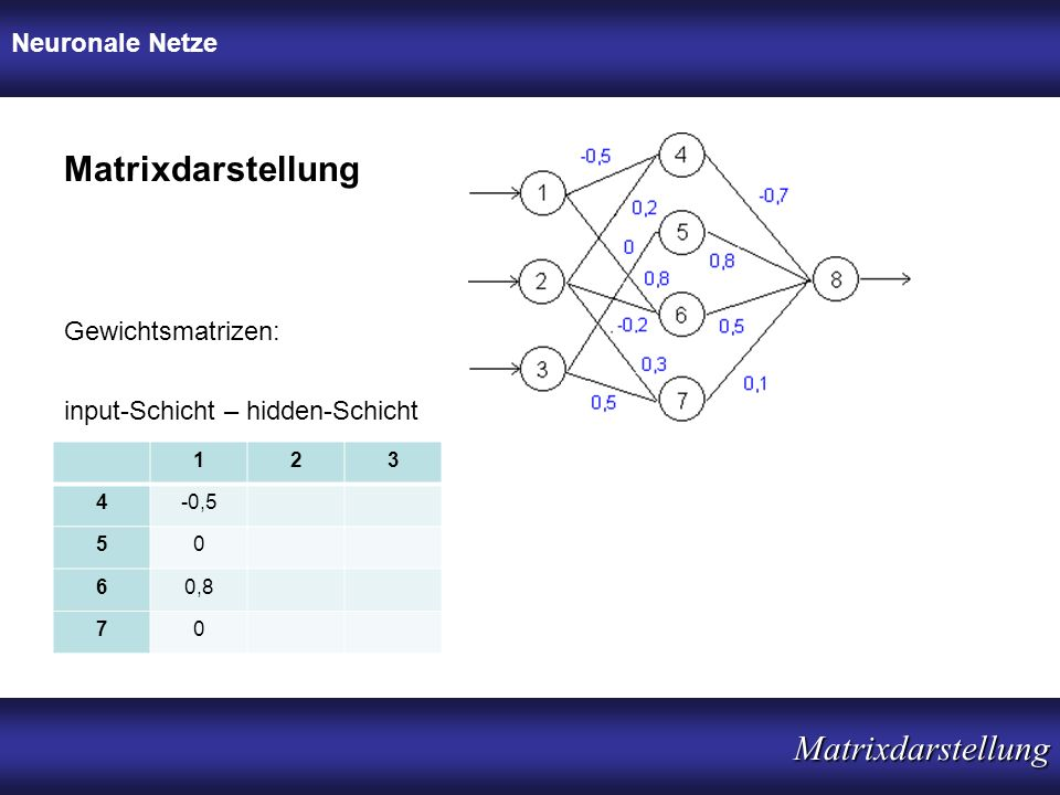 Neuronale Netze Matrixdarstellung Matrixdarstellung input-Schicht – hidden-Schicht Gewichtsmatrizen: 123 4-0,5 50 60,8 70