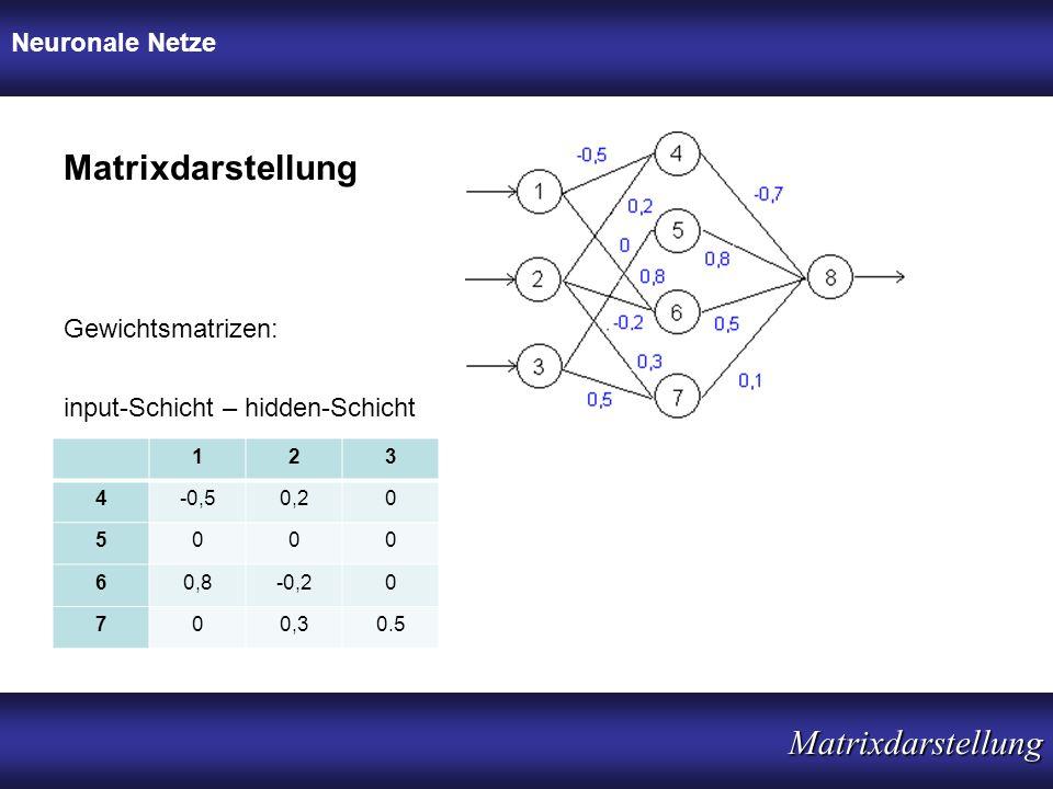 Neuronale Netze Matrixdarstellung Matrixdarstellung input-Schicht – hidden-Schicht Gewichtsmatrizen: 123 4-0,50,20 5000 60,8-0,20 700,30.5