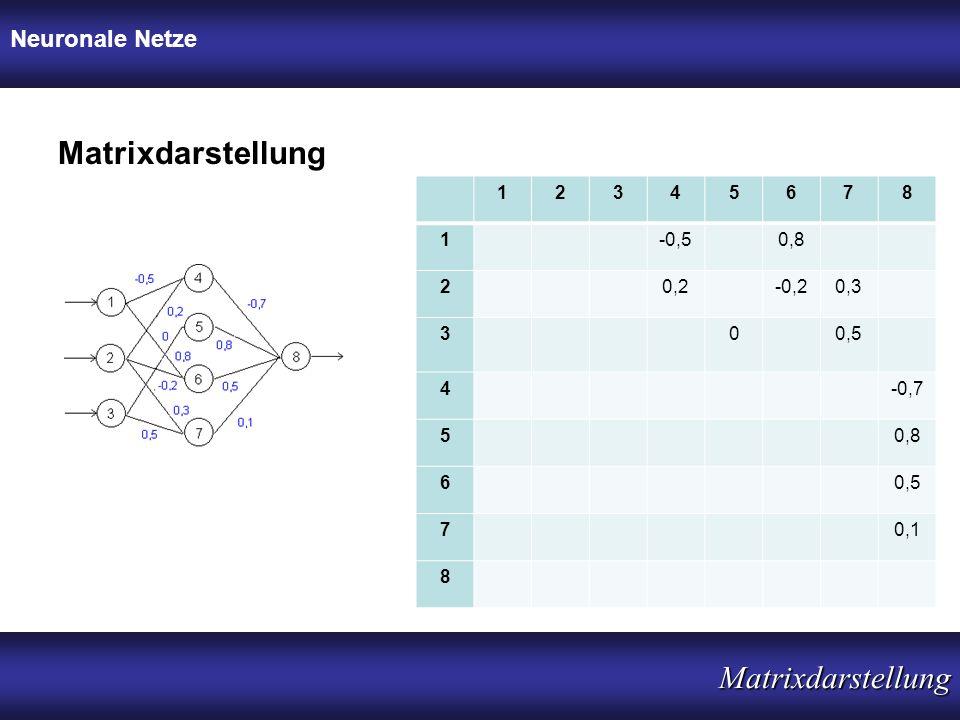Neuronale Netze Matrixdarstellung Matrixdarstellung 12345678 1-0,50,8 20,2-0,20,3 300,5 4-0,7 50,8 60,5 70,1 8