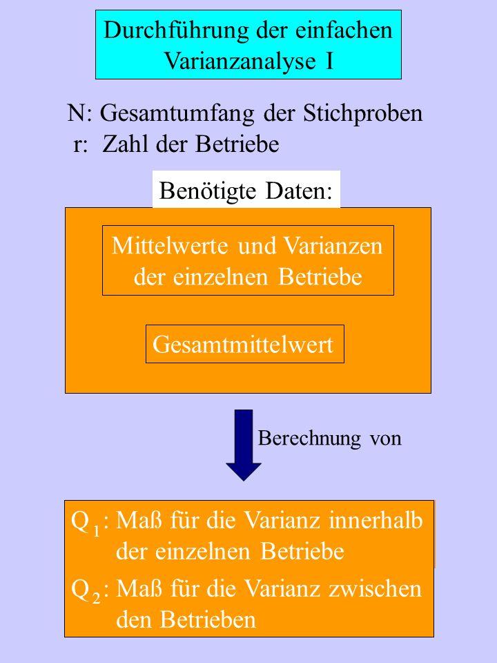 Durchführung der einfachen Varianzanalyse I Mittelwerte und Varianzen der einzelnen Betriebe Gesamtmittelwert N: Gesamtumfang der Stichproben r: Zahl
