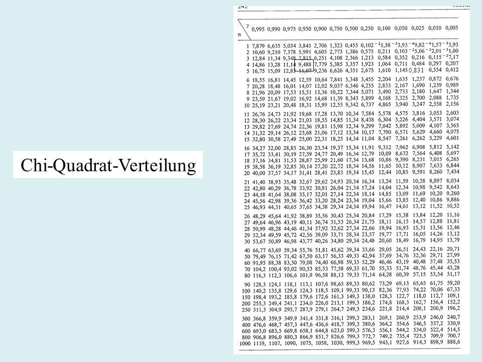Chi-Quadrat-Verteilung 0,831