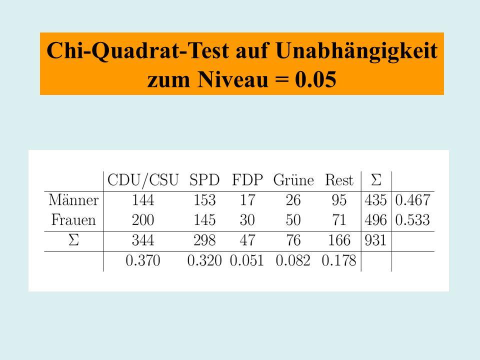 Chi-Quadrat-Test auf Unabhängigkeit zum Niveau = 0.05