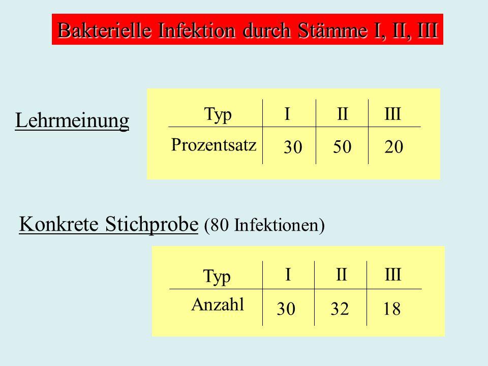 Bakterielle Infektion durch Stämme I, II, III Lehrmeinung Konkrete Stichprobe (80 Infektionen) Typ Prozentsatz IIIIII 30 5020 Anzahl IIIIII Typ 303218