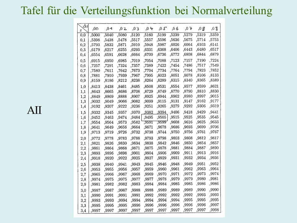 Tafel für die Verteilungsfunktion bei Normalverteilung AII