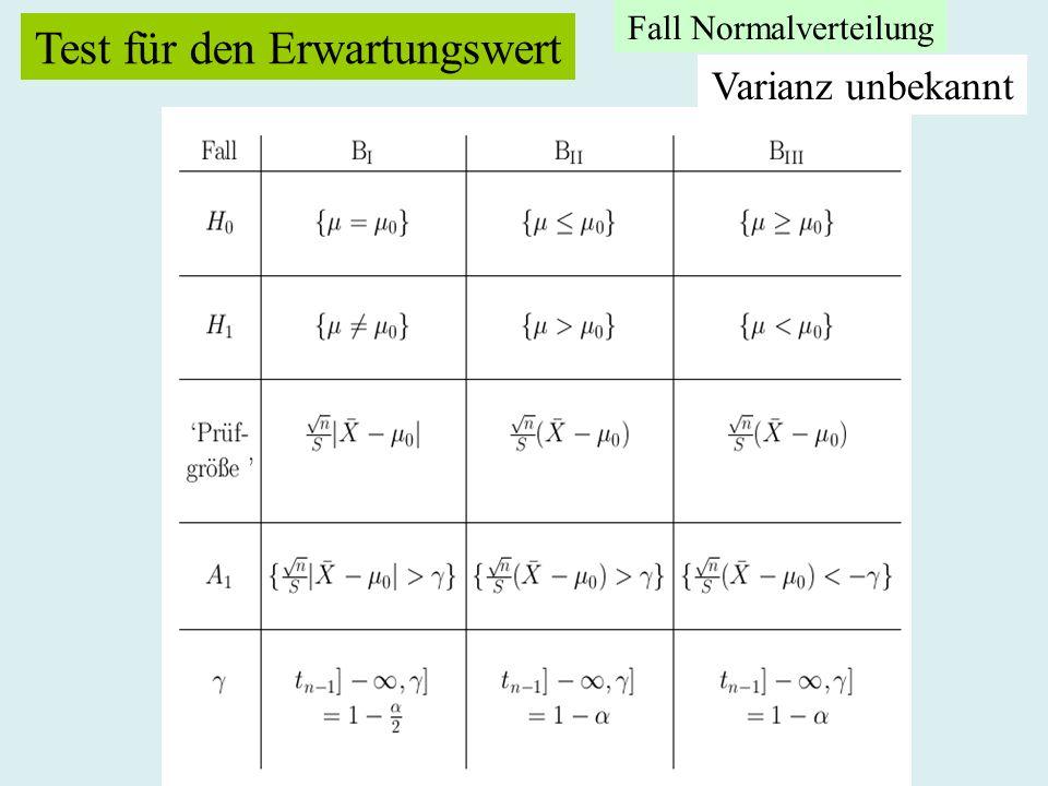 Test für den Erwartungswert Varianz unbekannt Fall Normalverteilung