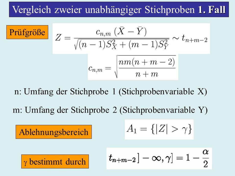 1. Fall Vergleich zweier unabhängiger Stichproben 1. Fall Prüfgröße n: Umfang der Stichprobe 1 (Stichprobenvariable X) m: Umfang der Stichprobe 2 (Sti
