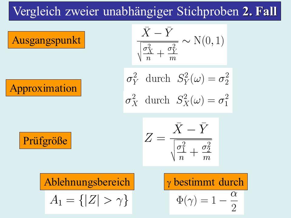 2. Fall Vergleich zweier unabhängiger Stichproben 2. Fall Ausgangspunkt Approximation Prüfgröße Ablehnungsbereich bestimmt durch