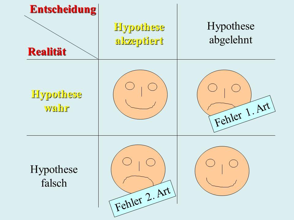 Hypotheseakzeptiert Hypothese abgelehnt Hypothesewahr Hypothese falschEntscheidungRealität Fehler 1. Art Fehler 2. Art