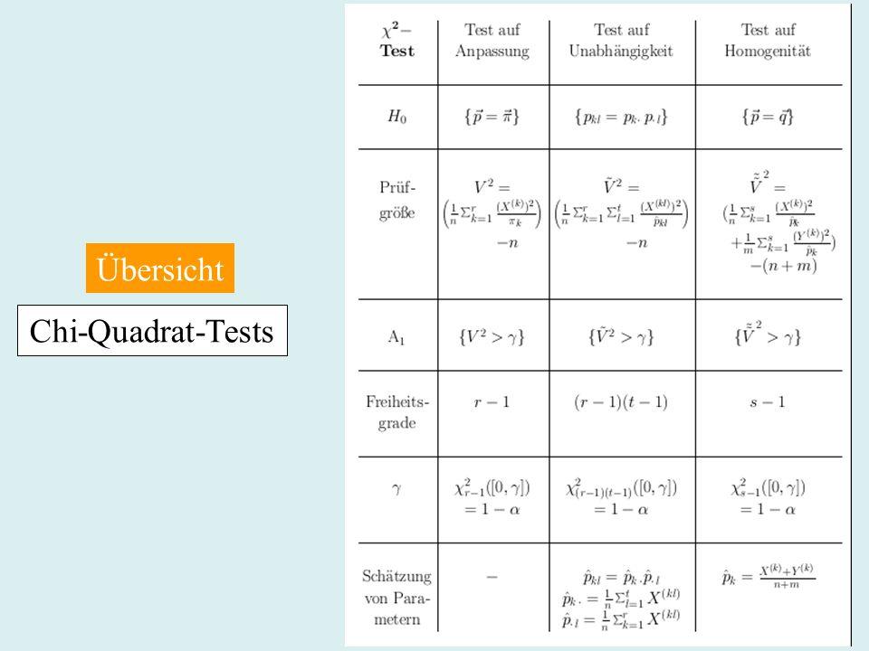 Chi-Quadrat-Tests Übersicht