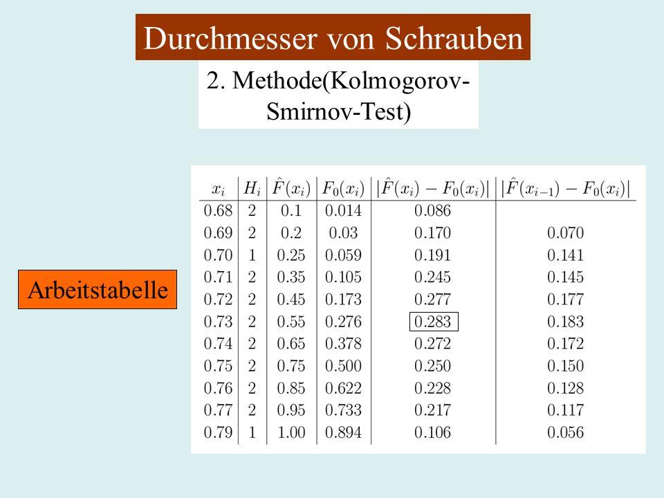 Durchmesser von Schrauben 2. Methode(Kolmogorov- Smirnov-Test) Arbeitstabelle