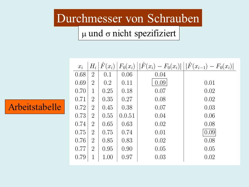 Durchmesser von Schrauben und nicht spezifiziert Arbeitstabelle