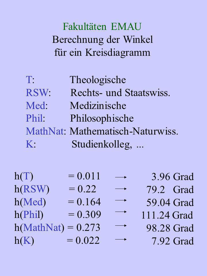 Fakultäten EMAU Berechnung der Winkel für ein Kreisdiagramm T: Theologische RSW: Rechts- und Staatswiss. Med: Medizinische Phil: Philosophische MathNa