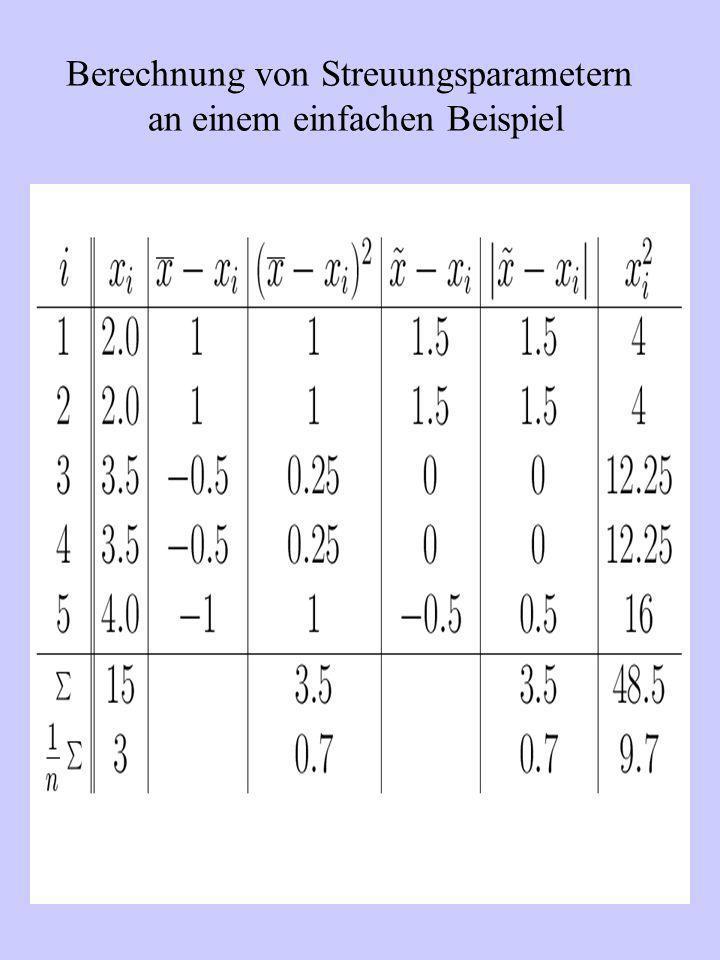 Berechnung von Streuungsparametern an einem einfachen Beispiel