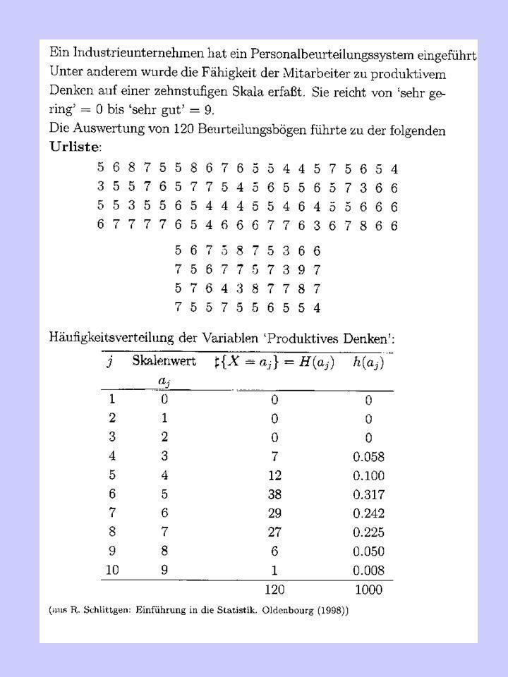 Streuungsparameter Median Mittlere Abweichung vom Median Varianz Die Ungleichung gilt für jede Konstante c.
