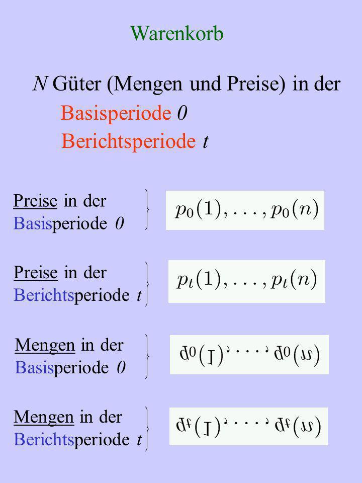 Warenkorb N Güter (Mengen und Preise) in der Basisperiode 0 Berichtsperiode t Preise in der Basisperiode 0 Preise in der Berichtsperiode t Mengen in d