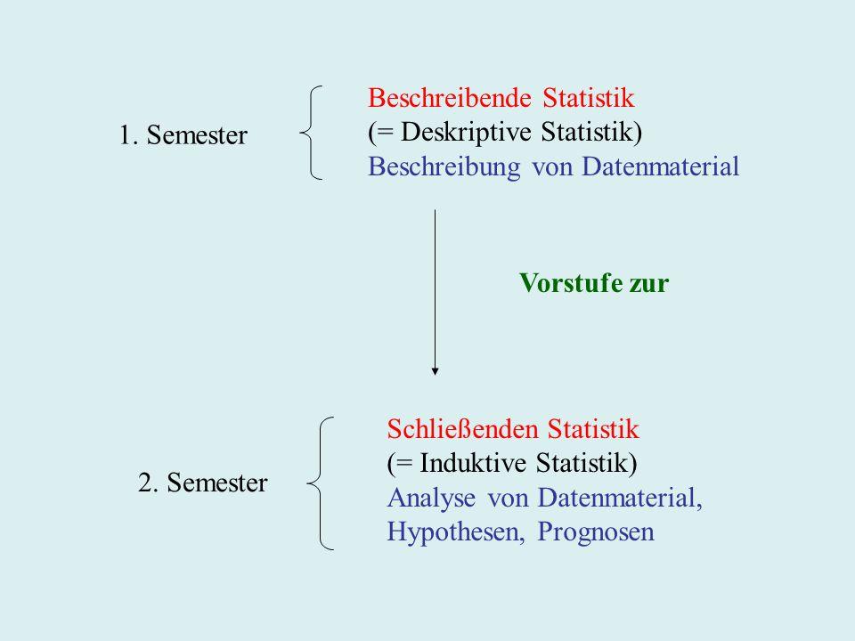Beschreibende Statistik (= Deskriptive Statistik) Beschreibung von Datenmaterial Vorstufe zur Schließenden Statistik (= Induktive Statistik) Analyse von Datenmaterial, Hypothesen, Prognosen 1.